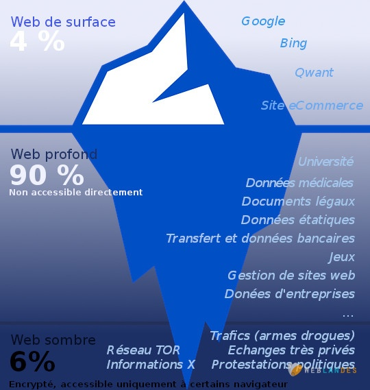 Stratification du web